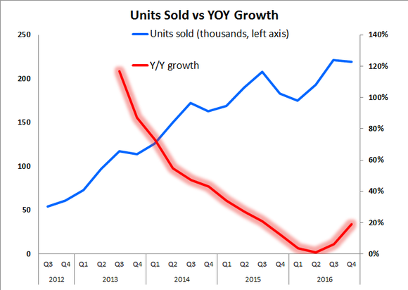Graph showing the recent rebound in TrueCar's year-over-year units sold increases.