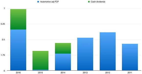 A chart showing GM's dividend payments as a portion of automotive adjusted free cash flow from 2011 through 2016.