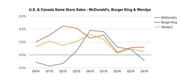 Chart showing falling same-store sales at McDonald's, but higher comps at Burger King and Wendy's