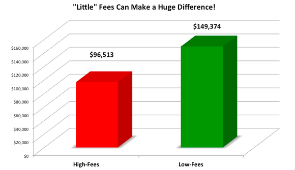 Chart showing high-fee plans ending with a balance more than $50,000 lower than low-fee plans.