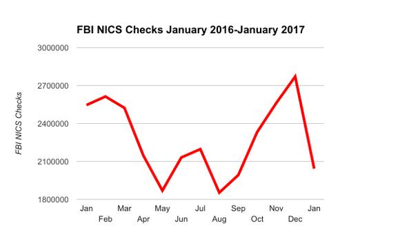 FBI NICS background checks chart, January 2016-January 2017.