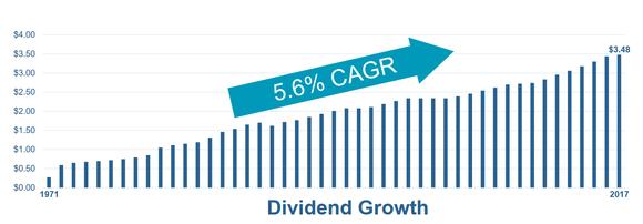 Welltower's dividend growth since 1971.