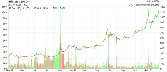 Chart of Bitcoin prices over the last 2 years.