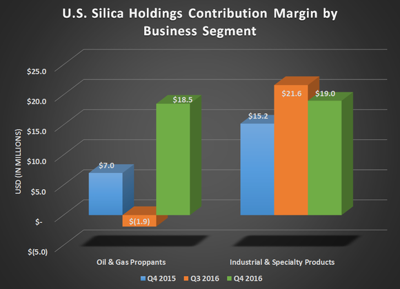 U.S. Silica's contribution margin by business segment for Q4 2015, Q3 2016, and Q4 2016.