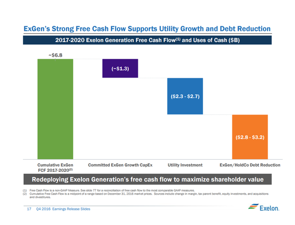 A slide detailing free cash flow expectations and allocations from 2017 to 2020.