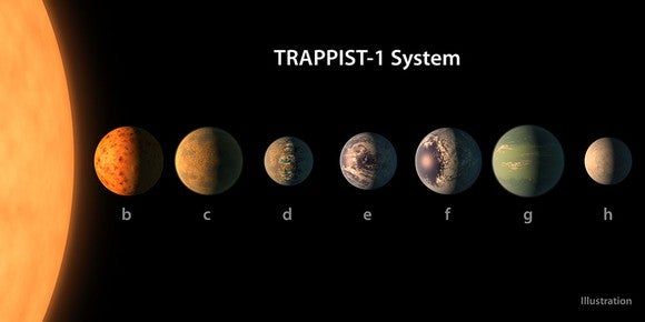 The seven rocky planets orbiting TRAPPIST-1.