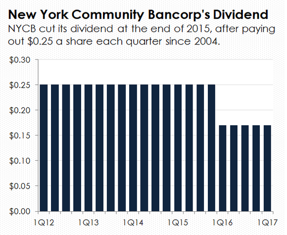 A bar chart tracing New York Community Bancorp's dividend back to 2012.