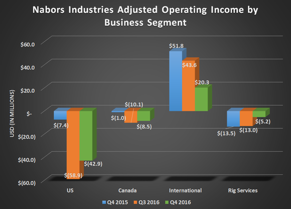 NAbors Industries gross operating income by business segment for Q4 2015, Q3 2016, and Q4 2016. Shows improvement in US and Field Services, flat in Canada, and a decline in the International segment.