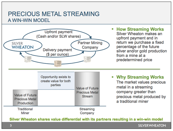 Two images explaining Silver Wheaton's streaming business model.