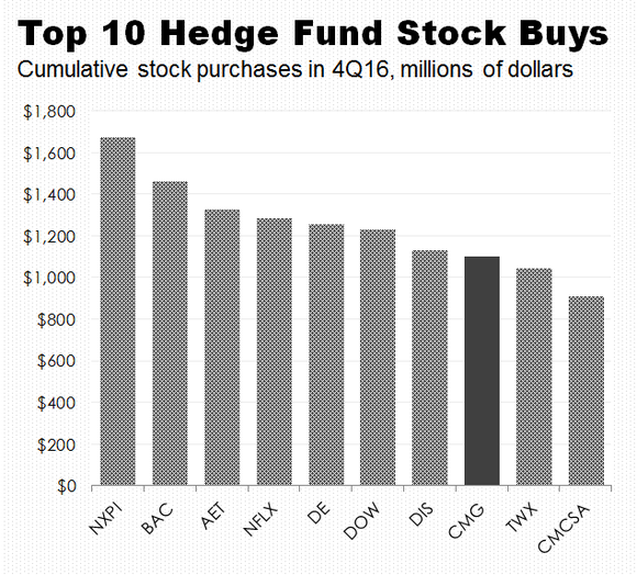 A bar chart showing the 10 most popular stock purchases by large hedge funds in the fourth quarter of 2016.