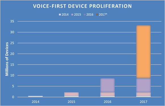 Chart showing the historical and projected proliferation of voice-first devices, which are estimated to reach nearly 33 million by the end of 2017.