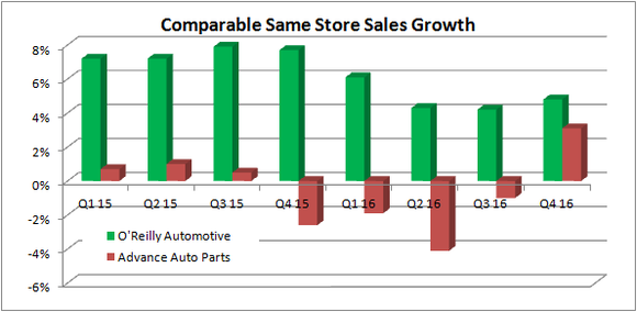 O'Reilly automotive sales compared with Advance Auto Parts'.