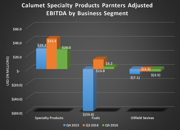 Calumet's adjusted EBITDA by business segment for Q4 2015, Q3 2016, and Q4 2016. Shows improvement in fuels segment but flat results from specialty products and oilfield services.
