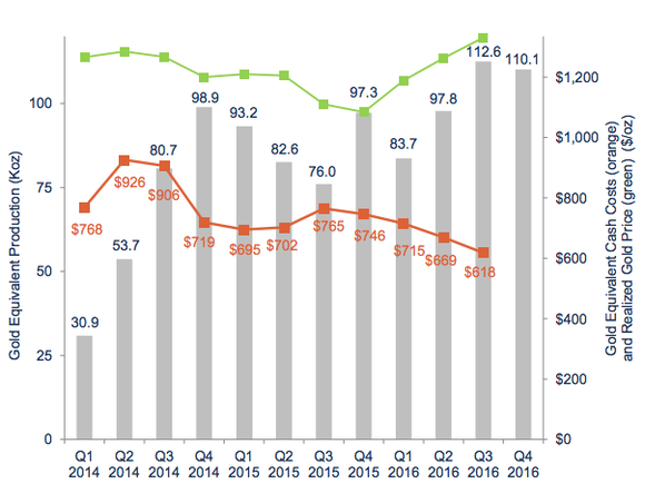 A graphic showing Silver Standard Resources' costs falling over time.