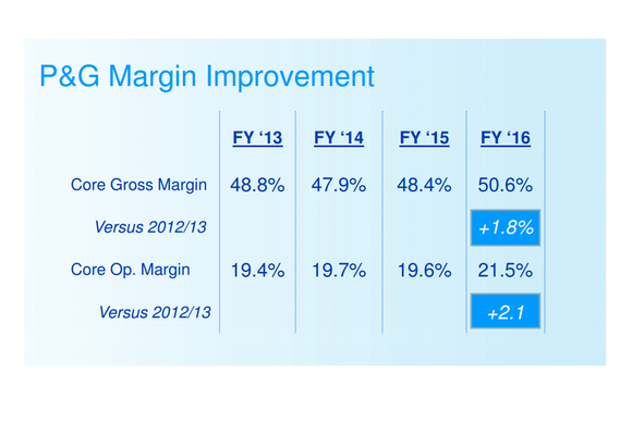 Chart showing gross and operating profit margins rising over the last three fiscal years.