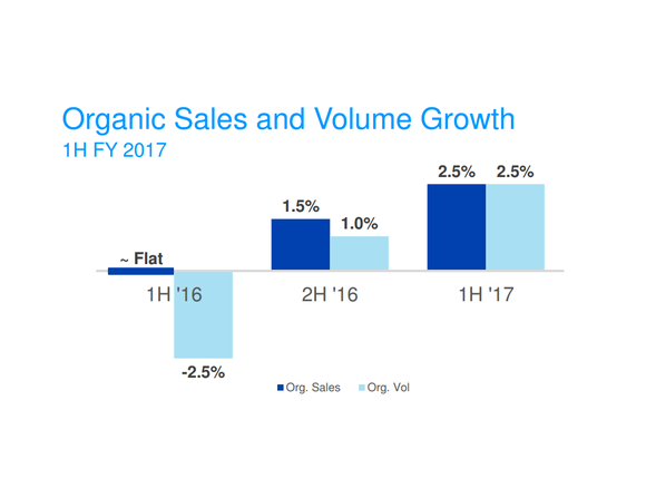 Chart showing organic sales volume improving from -2.5% to 2.5% over the last 18 months.