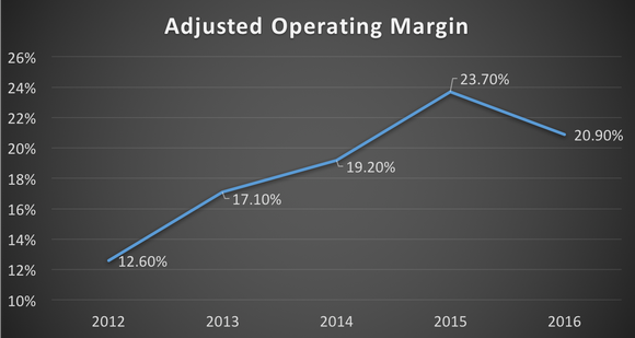 Adjusted operating margin -- 2012 to 2016