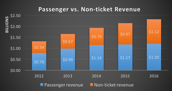 Passenger vs. non-ticket revenue, 2012 to 2016