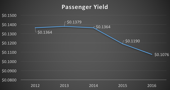 Passenger yield -- 2012 to 2016