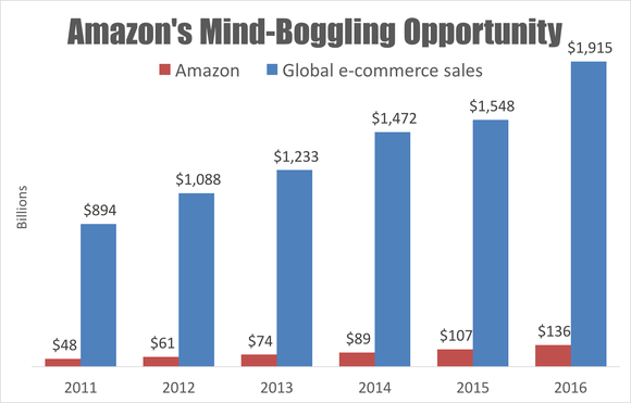 Chart showing Amazon revenue and global e-commerce sales.