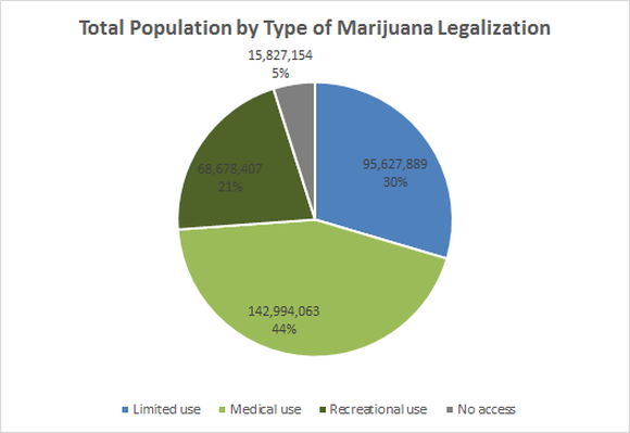 Total state population by type of marijuana legalization