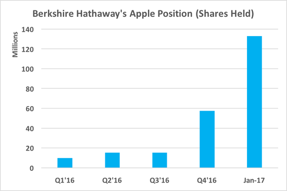 Warren Buffett Buys Even More Apple Shares, Moves Into Top 5 Holders