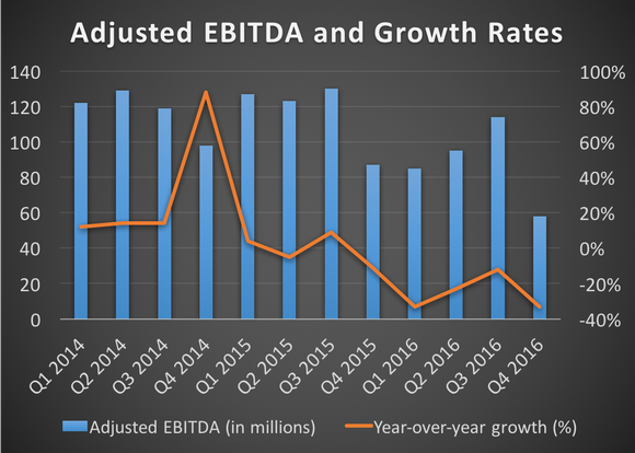 Adjusted EBITDA and growth rates -- 2014 to 2016