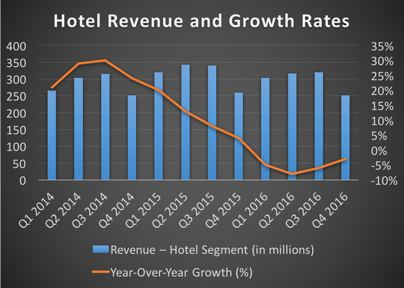 Hotel revenue and growth rates -- 2014 to 2016