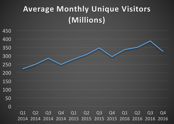 Average monthly unique users -- 2014 to 2016