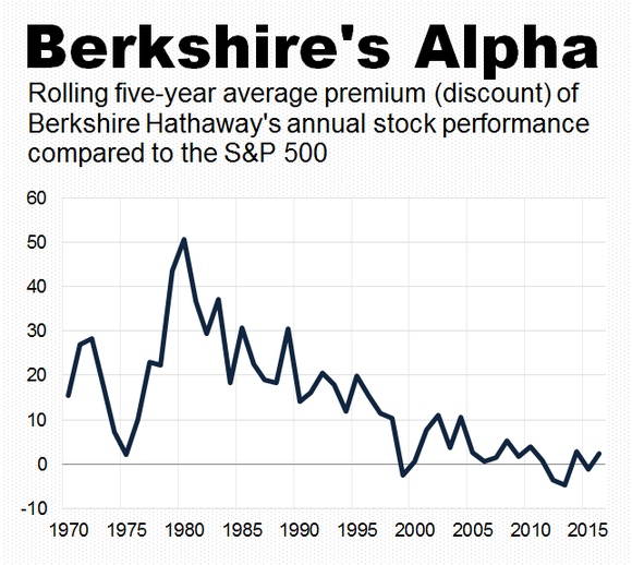 A line graph of Berkshire Hathaway's performance compared to the S&P 500.