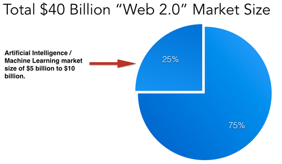 Pie chart showing NVIDIA's total addressable market size of 25% of Web 2.0 market.