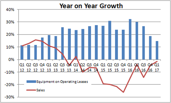 Growth in operating leases is slowing while sales growth declines are getting less