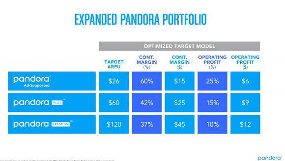 Chart showing the money-making capabilities of Pandora's three levels of service. The Plus and Premium levels have a target average revenue per user of $60, and $120, respectively, compared to $26 for the ad-supported level.