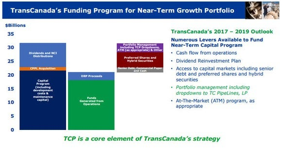 Slide showing TransCanada's capital requirements and its sources.