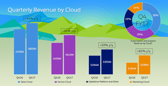 Salesforce.com segment results showing year-over-year increases.
