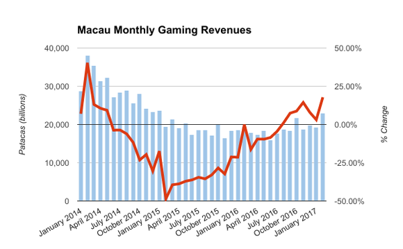 Chart of Macau's gaming revenues rise, fall, and rise once more.