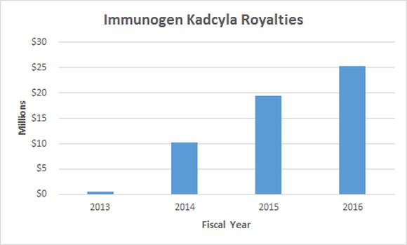 Immunogen Kadcyla royalties