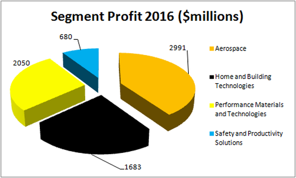 pie chart of segment sales in 2016. aerospace 2991 $million, PMT 2050, Home & Building technologies 1683 and safety and productivity solutions 680