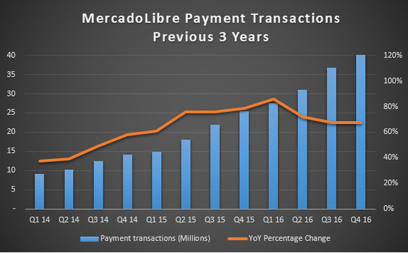 Chart showing growth of payment transactions over the past three years