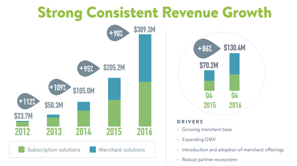 Shopify revenue growth by year