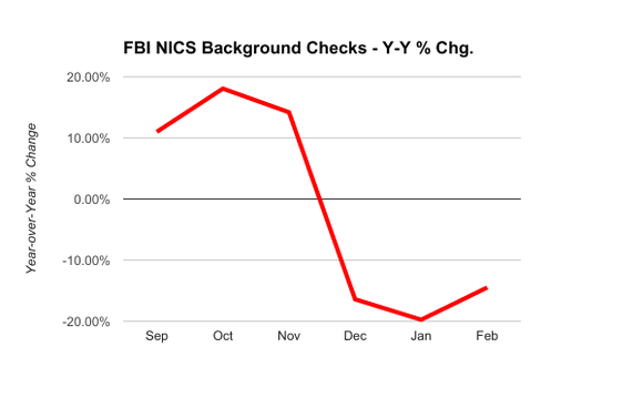 Chart showing the year-over-year drop in FBI criminal background checks on potential gun buyers