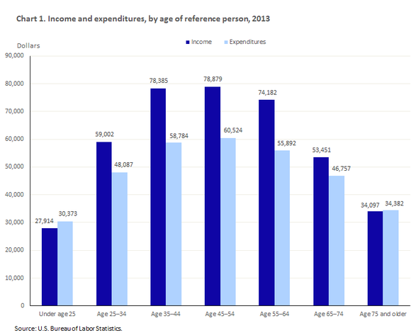 Chart showing income and expenditures by age. Generally a bell shape curve with expenses lower for both younger households and older ones.
