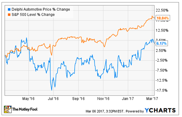 Graph of Delphi Automotive's stock price change over the past 12 months, compared to the S&P 500.