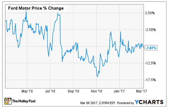 Graph of Ford's stock price over the past 12 months.