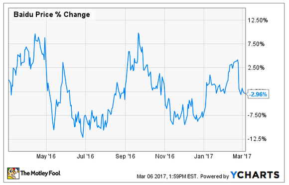Chart of Baidu's stock price over the past 12 months.