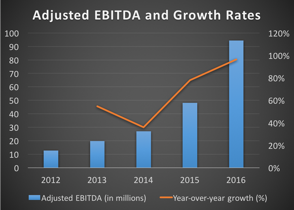 Paycom's adjusted EBITDA and growth rates from 2012 to 2016
