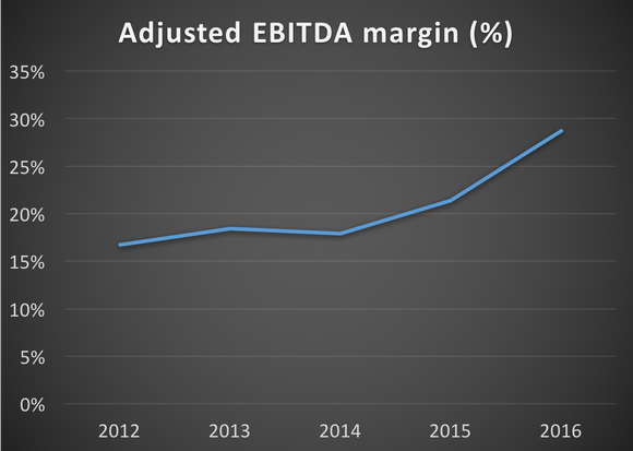 Paycom's adjusted EBITDA margin from 2012 to 2016