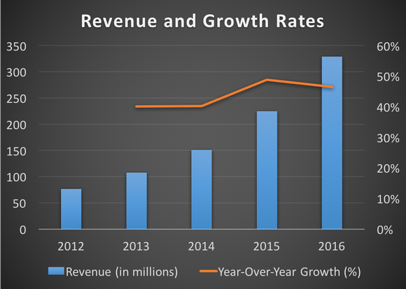 Paycom's revenue and growth rates from 2012 to 2016