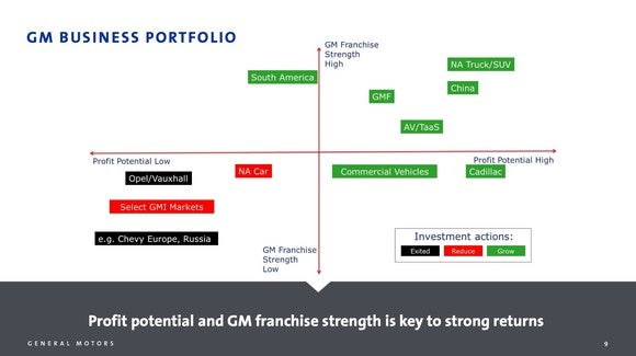 A chart that shows GM's businesses ranked on profit potential and franchise strength