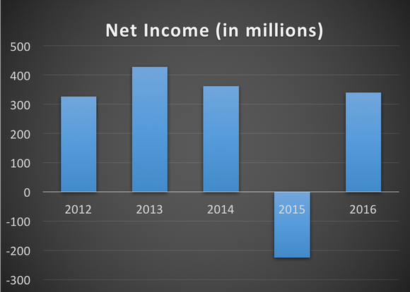 Copa's net income from 2012 to 2016